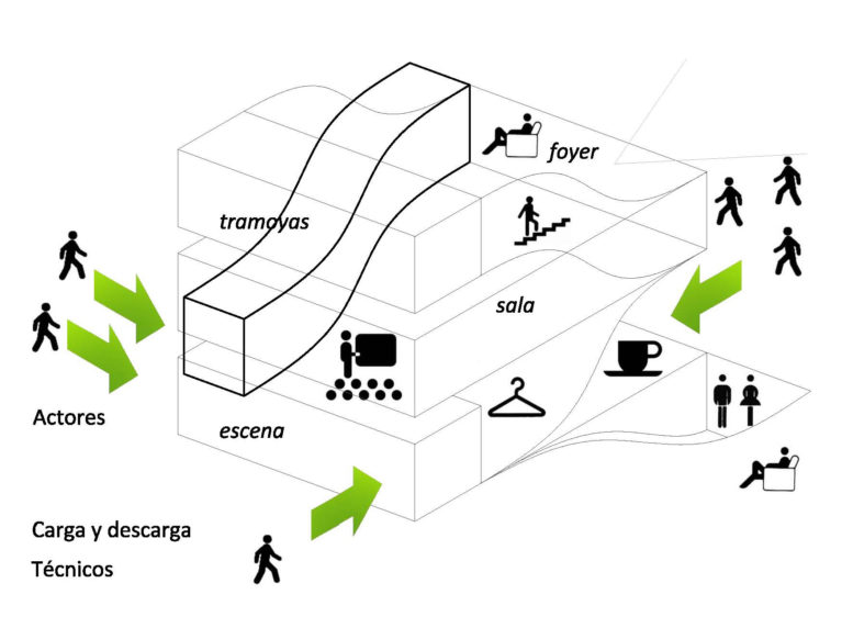 AQSO arquitectos office. Diagram explaining the shape and circulation of the auditorium according to the uses of the space with pictograms.